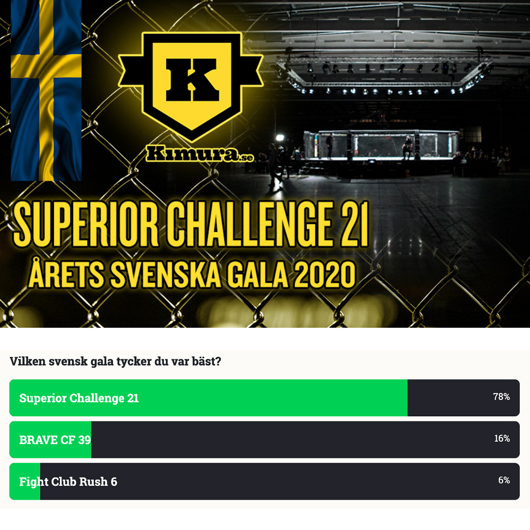 The Best Swedish MMA Event during 2020 Superior Challenge 21